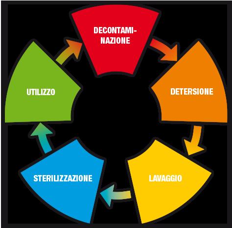 Ciclo Sterilizzazione Clinica Medico Odontoiatrica Sorriso del Bambino ad Albignasego Padova