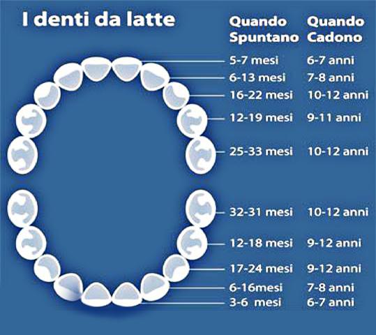 dentidalatte clinica sorriso del bambino